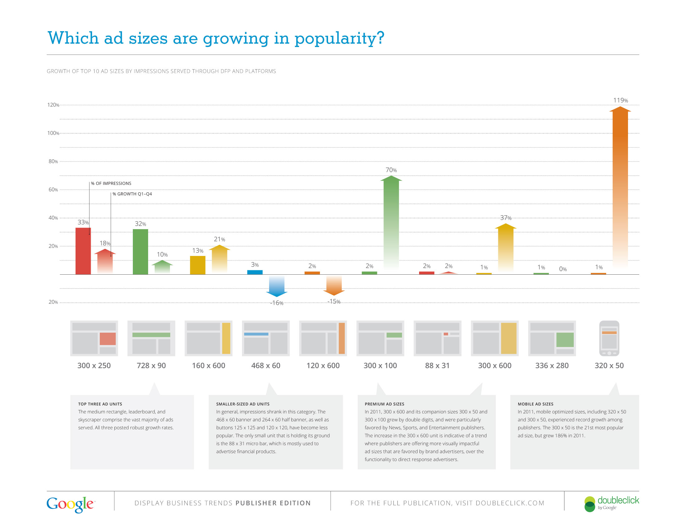 Which ad sizes are growing in popularity? Infographic by Doubleclick/Google