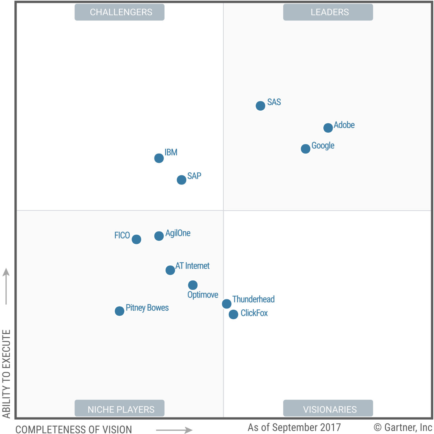 Gartner Magic Quadrant for Digital Marketing Analytics