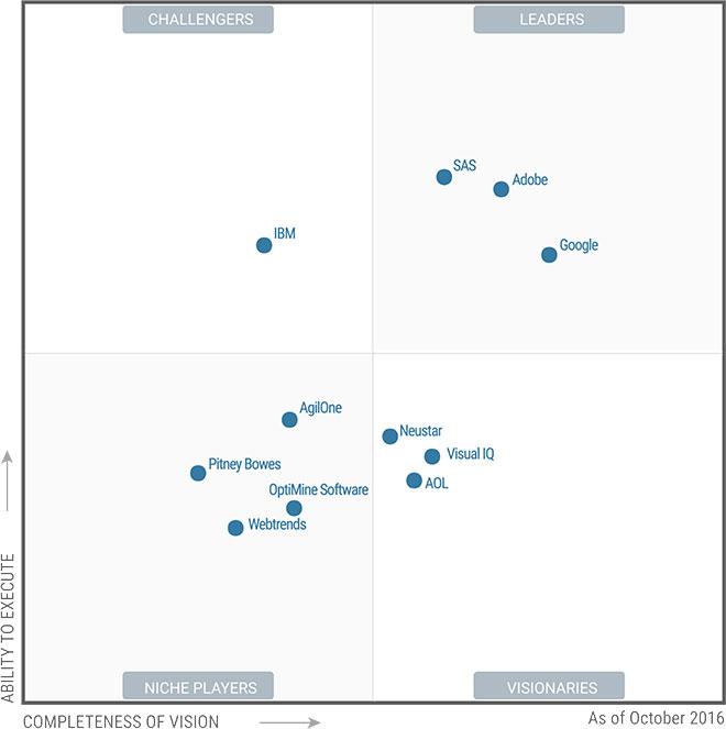Gartner Magic Quadrant for Digital Marketing Analytics